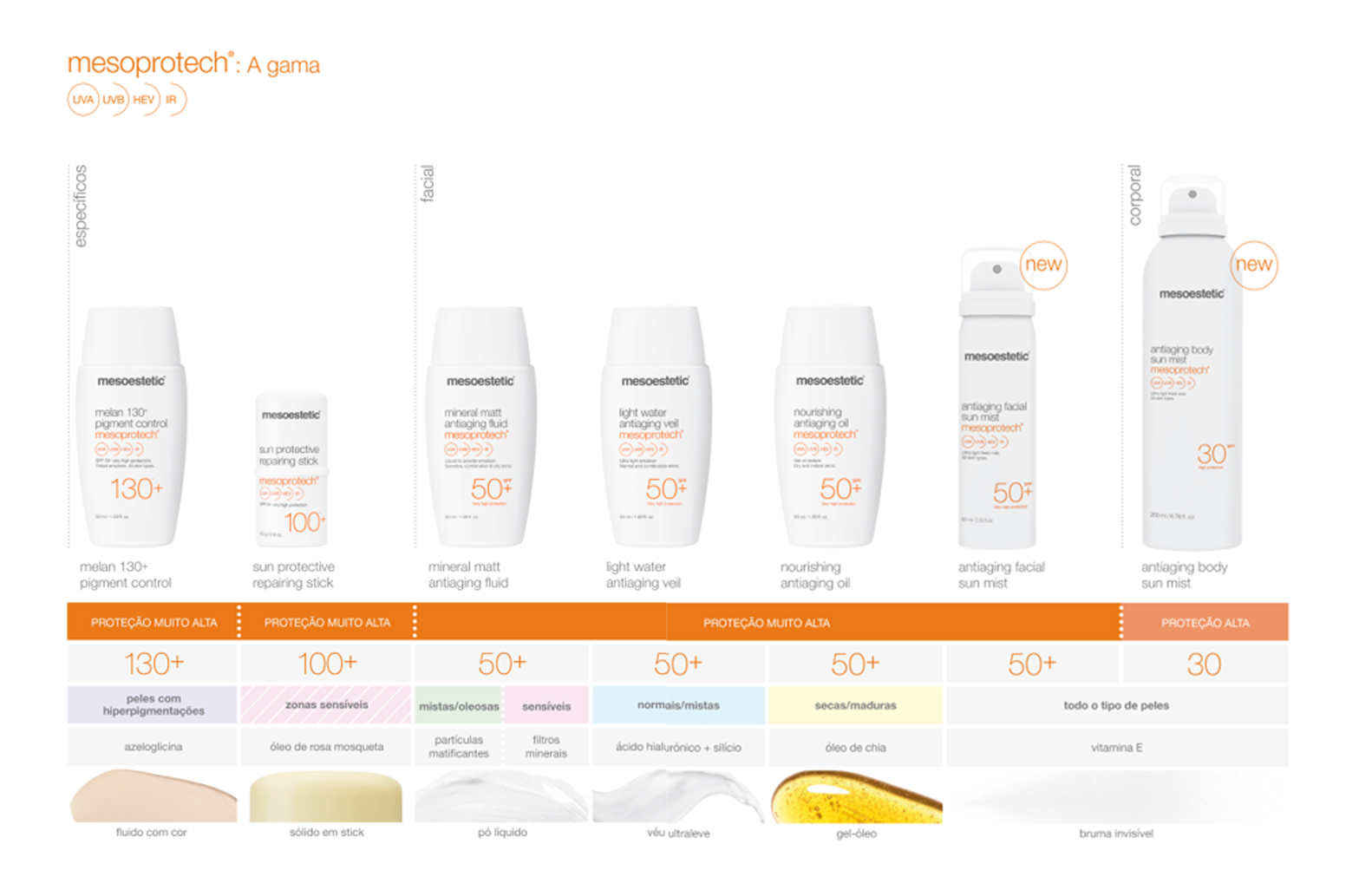 gama-mesoprotech-mesoestetic-protectores-solares